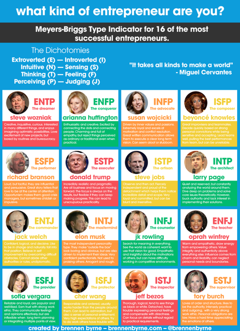 What are You?                                                                          I fluctuate between #INTP  and #INTJ .                                                                           #Ent... via Randy Hilarski