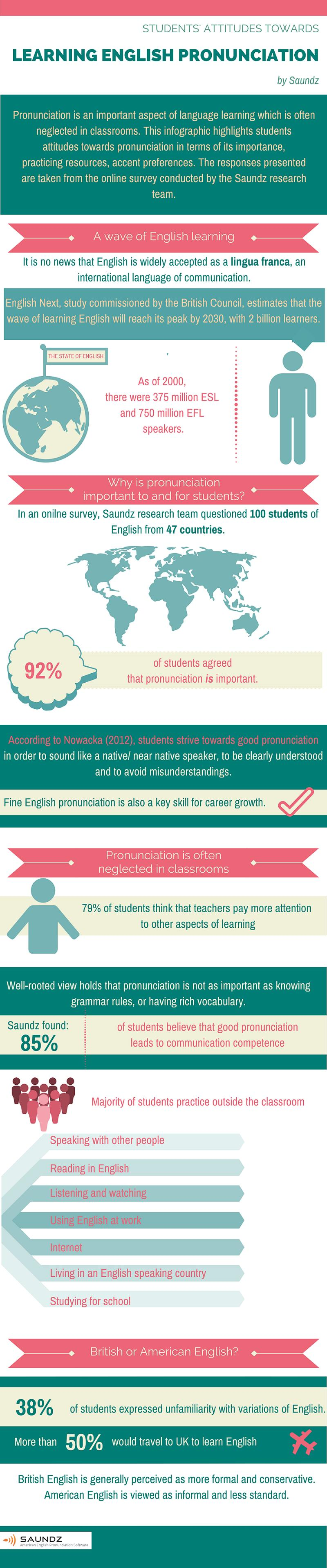 Infographic: English Pronunciation Learning Trends   Saundz