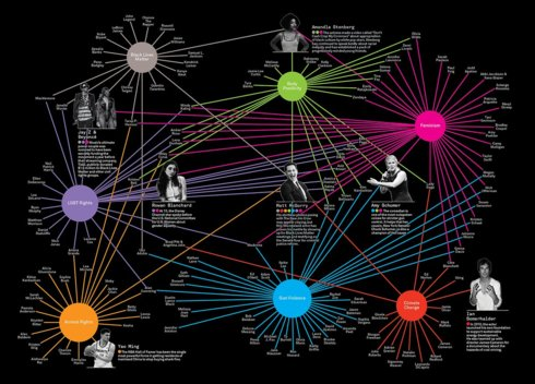A Look At The Epic Web Of Celebrity Activism