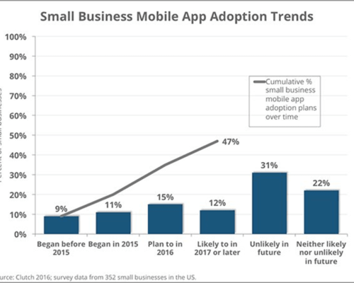 The Thriving Future of Mobile App Technology - Tackk