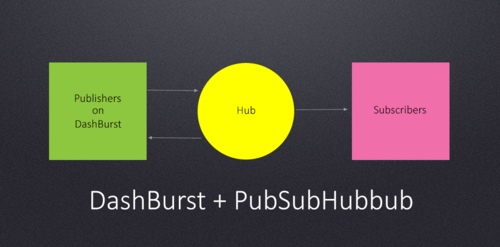 Pushing Content Faster with PubSubHubbub