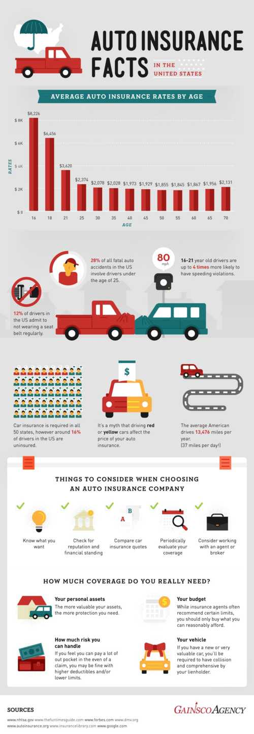 Auto Insurance Facts - GAINSCO Agency