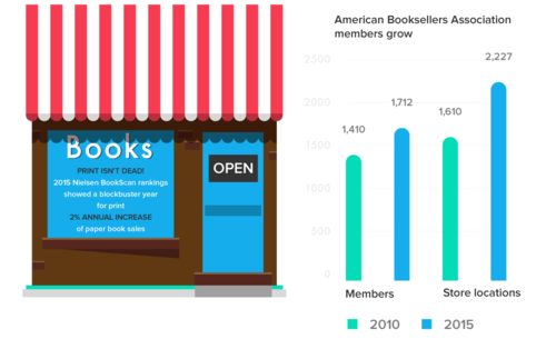 Print vs Digital: What is the Future of Books?