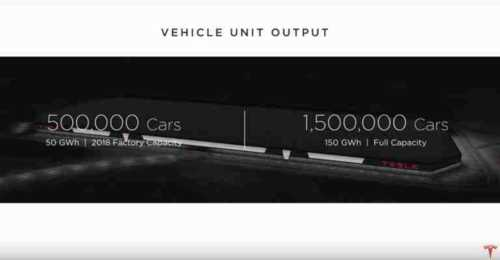 Tesla To Shift Electric Motor and Gearbox Production To Gigafactory 1