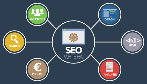 Popular SEO Tools and Techniques That'll Double Your Search ... via Arpit singh