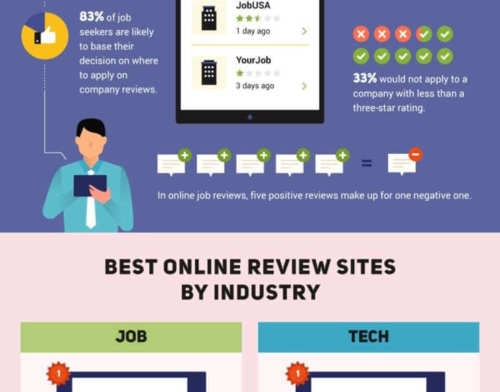 Why Small Businesses Need Positive Online Reviews [INFOGRAPHIC]