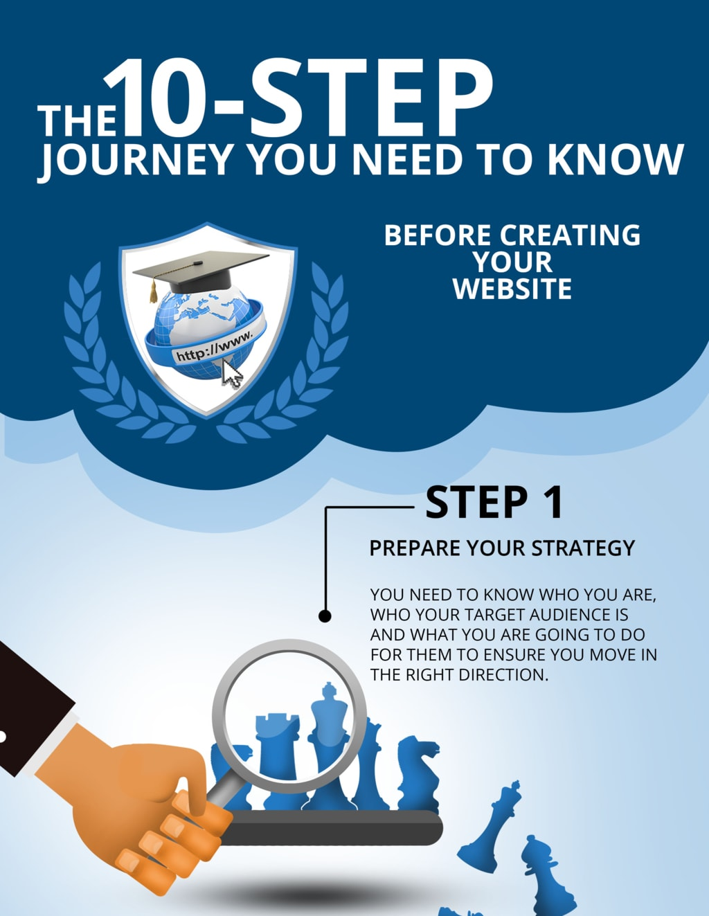 Ten step Journey for website design via MGL Infographic