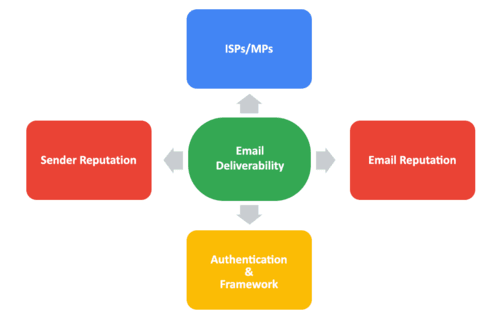 EMAIL DELIVERY GUIDE: Tactics Every Marketer Must Know! via Pawan Kumar