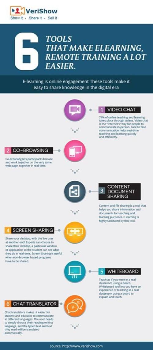#infographic #elearning #cobrowsing #elearningsoftware via VeriShow
