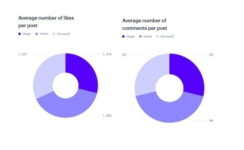 New Report Looks at Instagram Usage Trends, and How Brands Can Tap Into Shifts