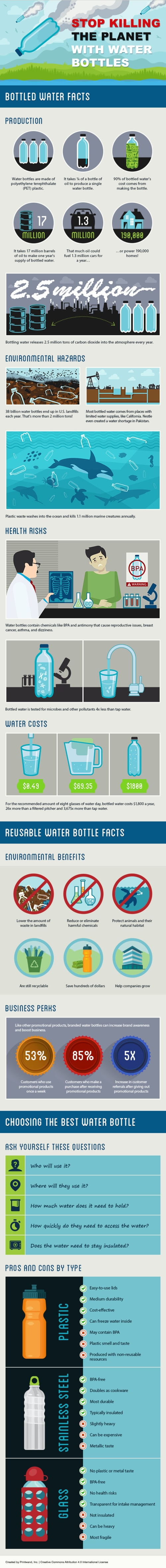 How Water Bottles Are Hurting The Environment via CF Designers