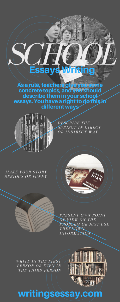 My new infographic for  about school essay writing via Charlotte Mason