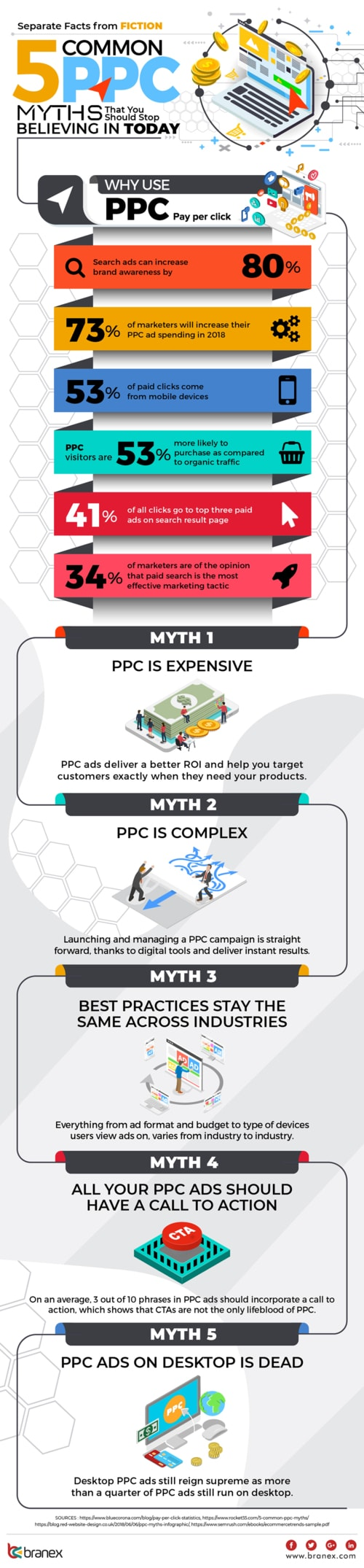 5 Common PPC Myths That You Should Stop Believing In Today via John Rex