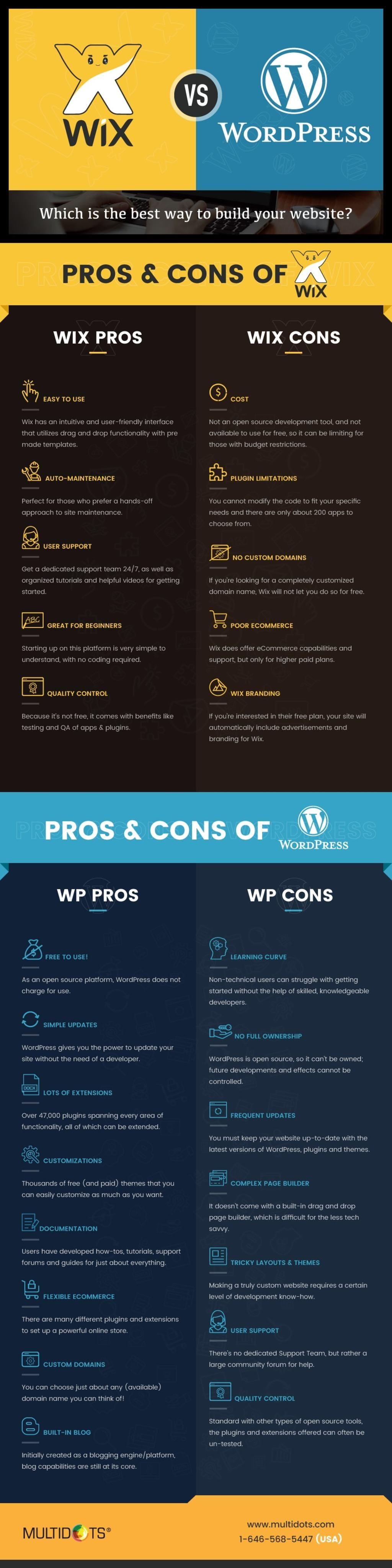 Wix vs Wordpress                                          #Inforgraphic via Multidots Inc