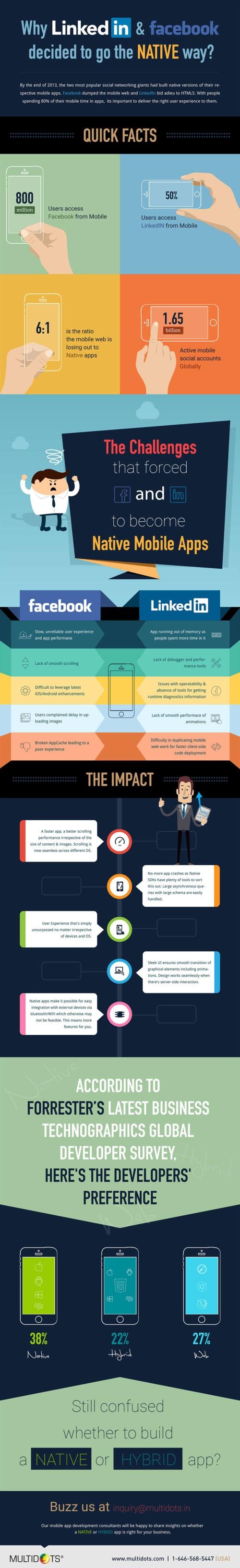 Why Linkedin and Facebook decided to go the Native Way?                                                                          #Li... via Multidots Inc