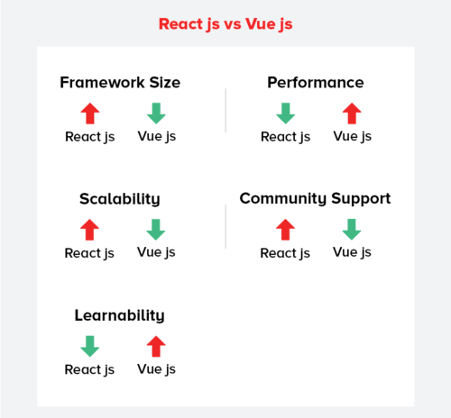 Vue.Js Is Good, But Do You Think It Is Better Than React? via Rooney Reeves