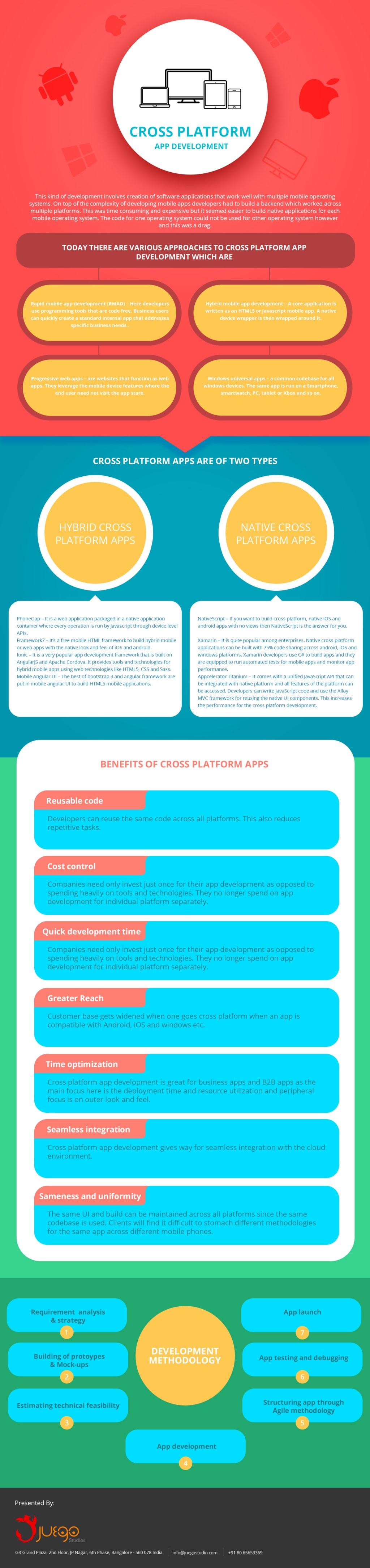 A Guide for Cross Platform App Development via Juego Studios