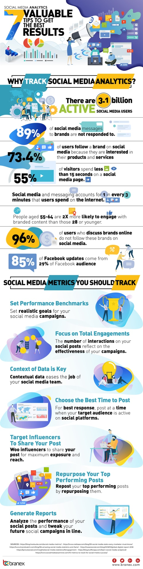 Social Media Analytics: 7 Valuable Tips to Get the Best Resu... via John Rex