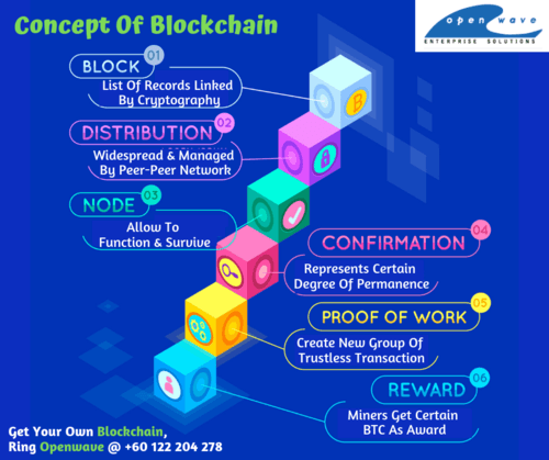 Dominate The Industry With Blockchain - Get Yourself The Bes... via Safiya Rayzal