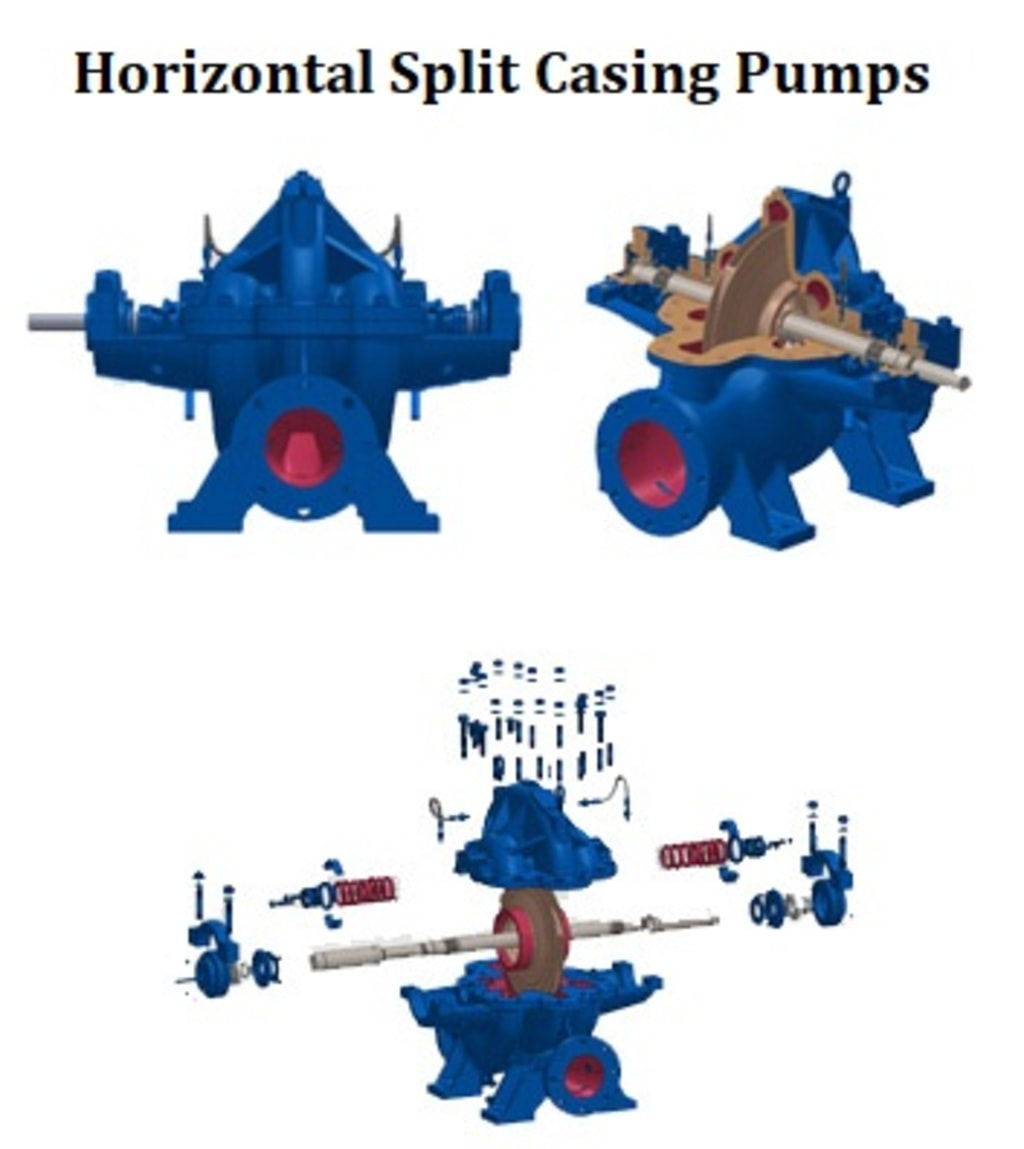 Make An Approach To Authentic Horizontal Split Pumps Manufac... via Flowmore pumps