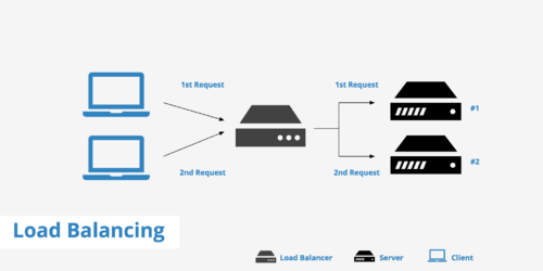 Load Balancer Device and Configurations. - Web Werks