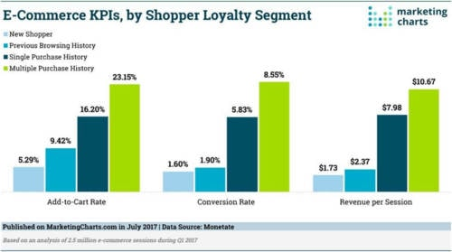 Top 5 E-commerce Customer Retention Strategies | Complete Connection