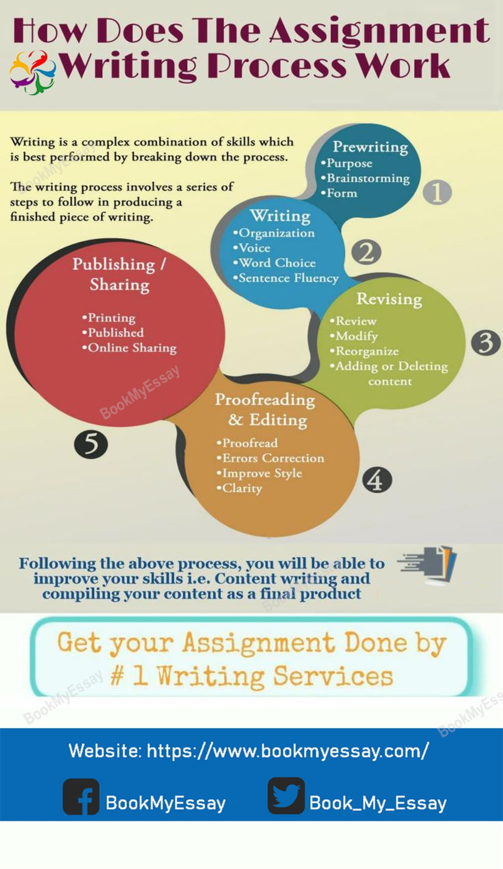 How Does Assignment Writing Process Work? via George Young