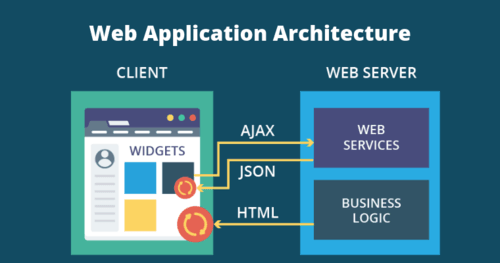 Everything You Need to Know About Web Application Architecture