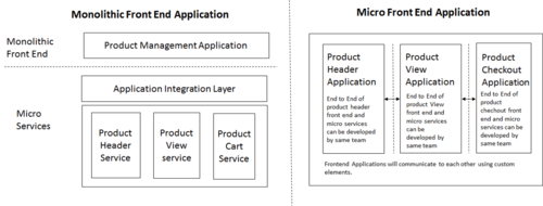 A Look at Micro Front-Ends, Their Architecture, and More - DZone Microservices