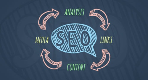 Looking for Best SEO Services in Delhi- Get it Now