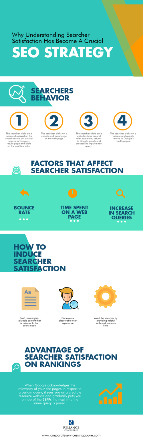 Why Understanding Searcher Satisfaction Has Become A Crucial... via Chester Loke