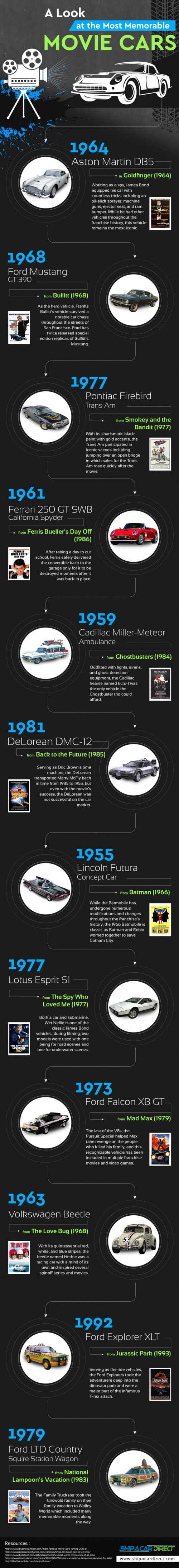 A Look at the Most Memorable Movie Cars - An infographic                                                                          Vi... via David Eaves