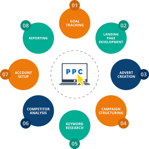 PPC Management Services in Chennai via Roselim