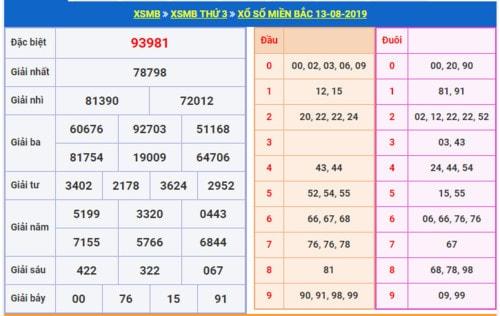 Soi cầu XSMB 14-8-2019 Lô đẹp hôm nay dự đoán trúng thưởng Win2888
