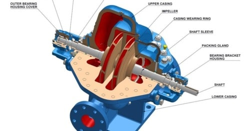 For An Efficient Product At Reasonable Prices, Contact Horizontal Pumps Manufacturers India