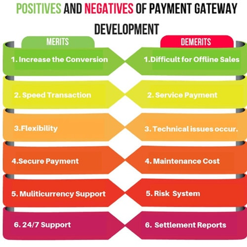 Pros and Cons Of Payment Gateway Integration