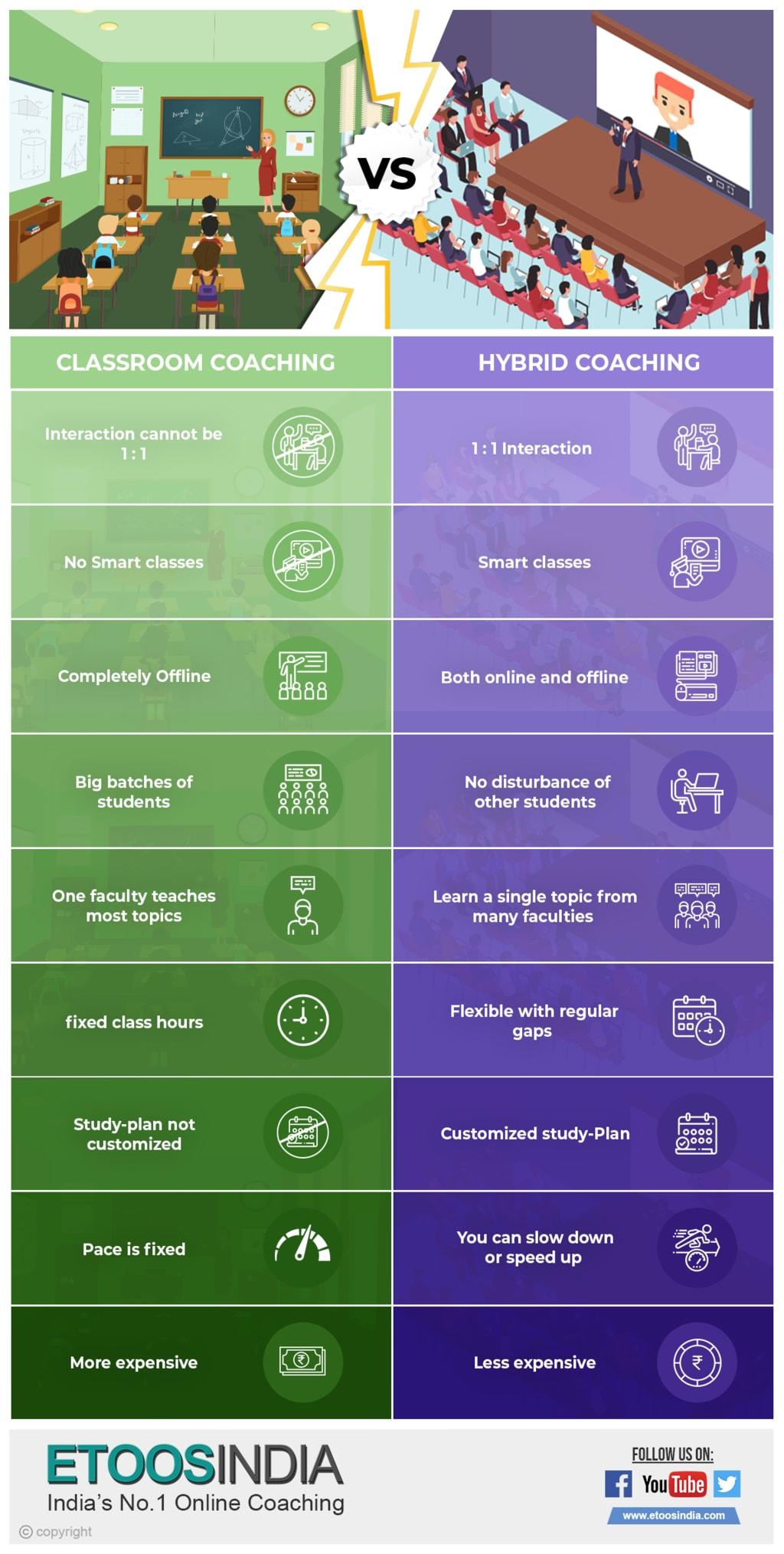 Compare between Hybrid coaching & Classroom coaching via Hitesh Jain