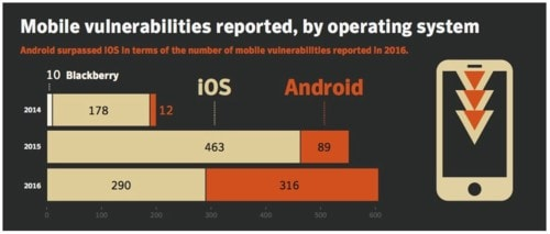 Tips to Safeguard iOS Mobile Apps (Posts by Chris Bateson)