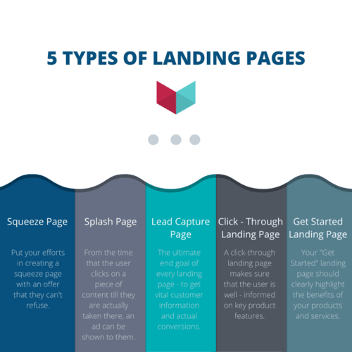 5 Types of Landing pages                                     1. Squeeze Page                                     2. Splash Page                                     3. L... via VOCSO TECHNOLOGIES