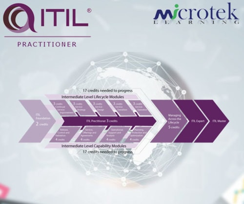 ITIL Practitioner Certification Training Course via Microtek Learning