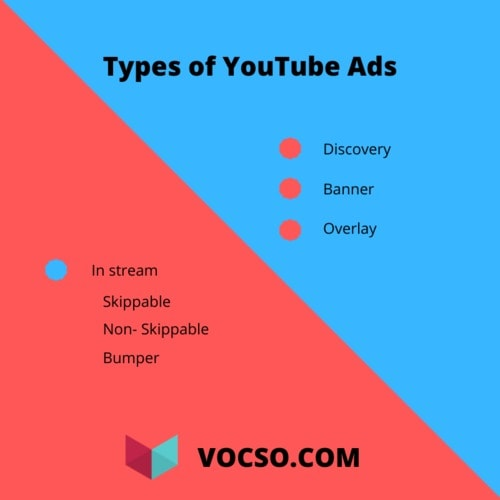 Types of Youtube ads.                                                                          various types of youtube ads                                                                          #youtub... via VOCSO TECHNOLOGIES