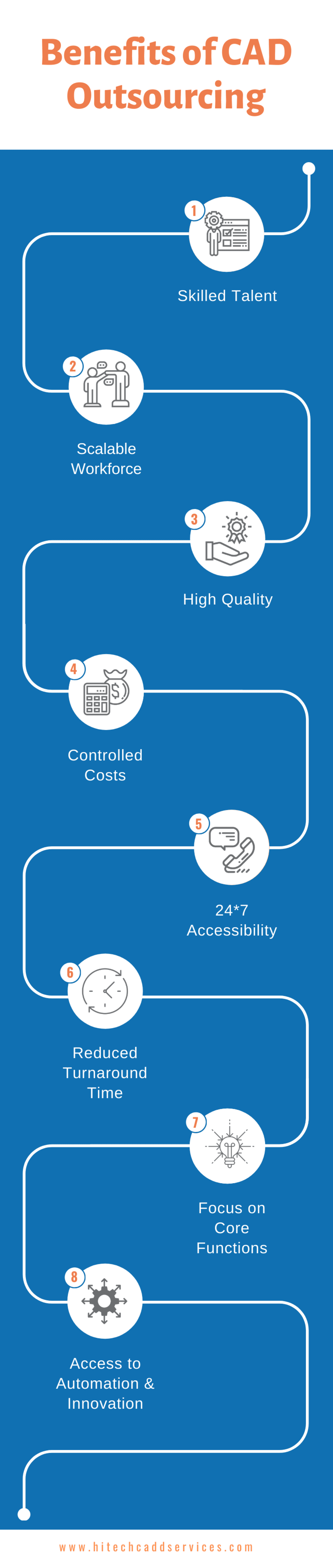 Benefits of CAD Outsourcing via Hitech CADD Services