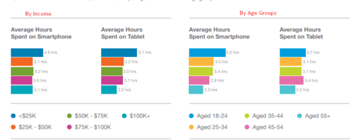 Device #Breakdown of #Mobile #Devices consumers prefer to us... via Prowess Groups