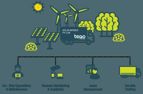 Solar Energy In India | Utility Scale Solar Plants - Mahindra Teqo
