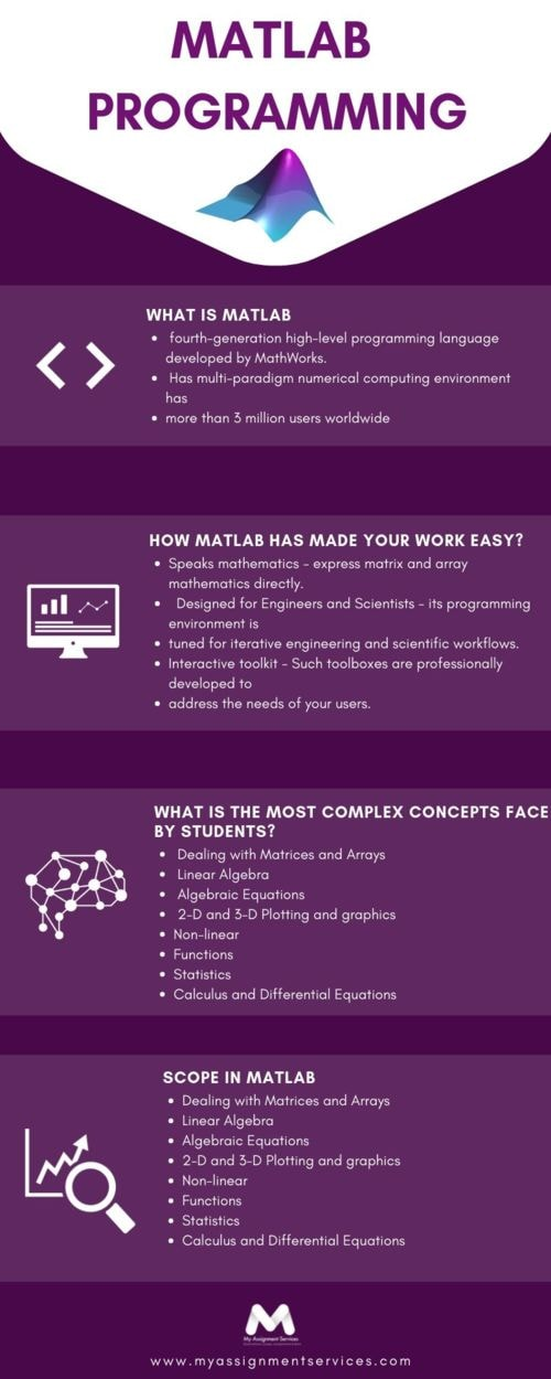 f you are stuck in Matlab programming during the Writing Ass... via Chrish George