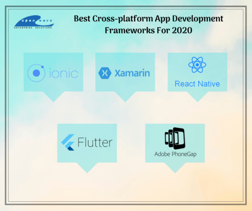 Top Cross-platform App Development Frameworks in 2020