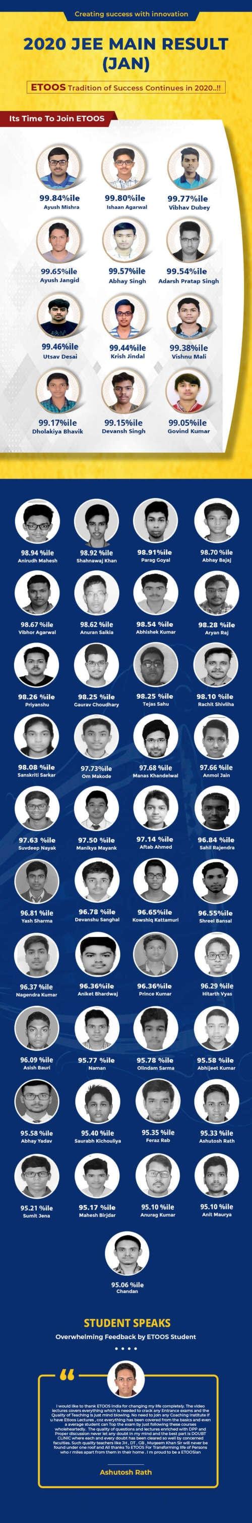 Etoosindia JEE Main Result 2020 (Jan) via Hitesh Jain