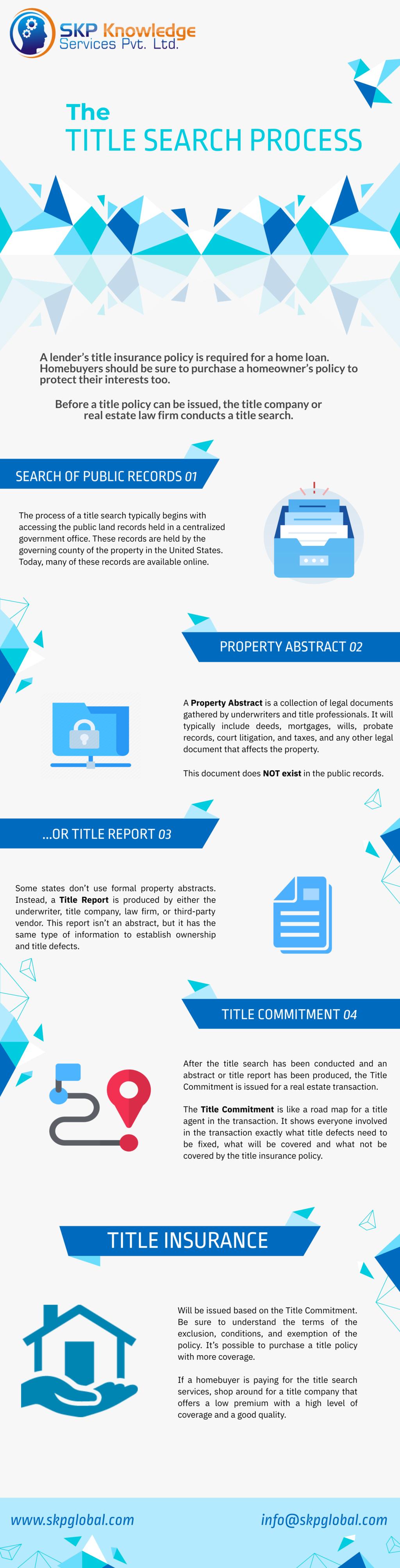 Title Search Process via SKP Global