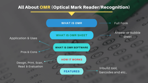 All about OMR, OMR Software, Features, Application, Pros & Cons, FAQs