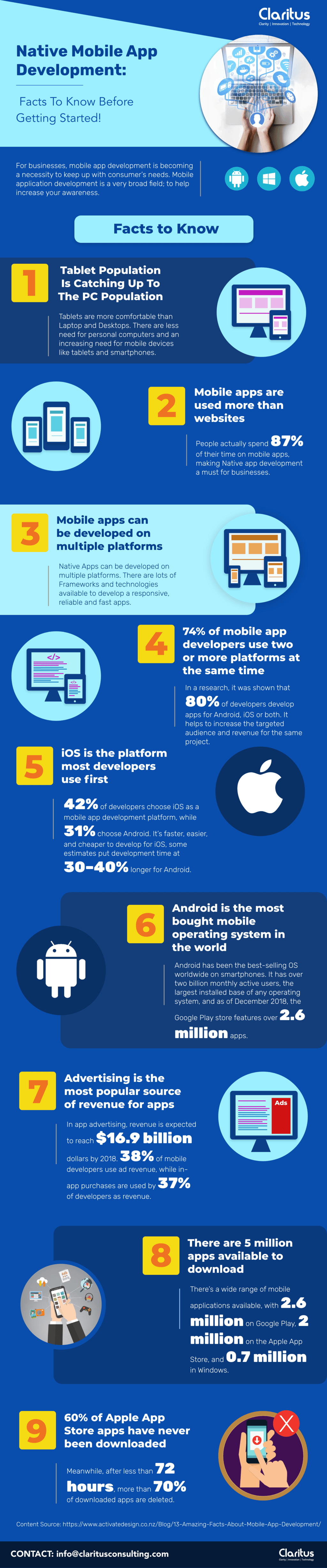 Native Mobile App Development: Facts To Know Before Getting ... via Claritus Consulting